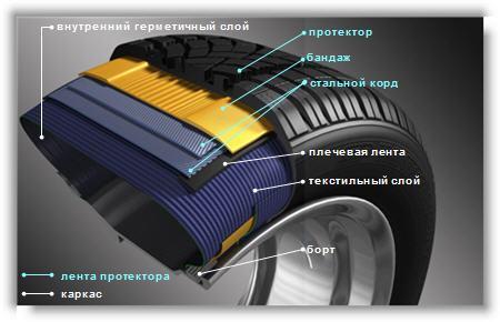 Устройство автомобильных шин